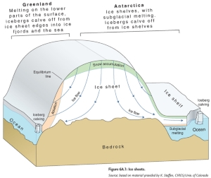 Figure of how the ice caps of Greenland and Antarctica flow towards the coast