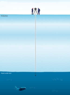 Illustration of the drilling through the ice shelf down to the sea underneath.